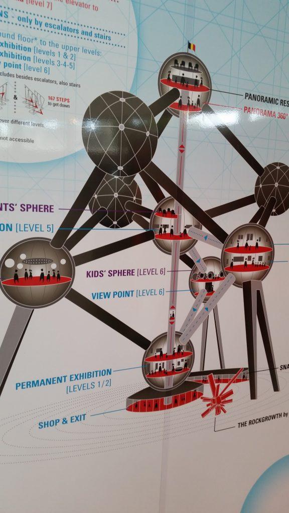 contenu Atomium
