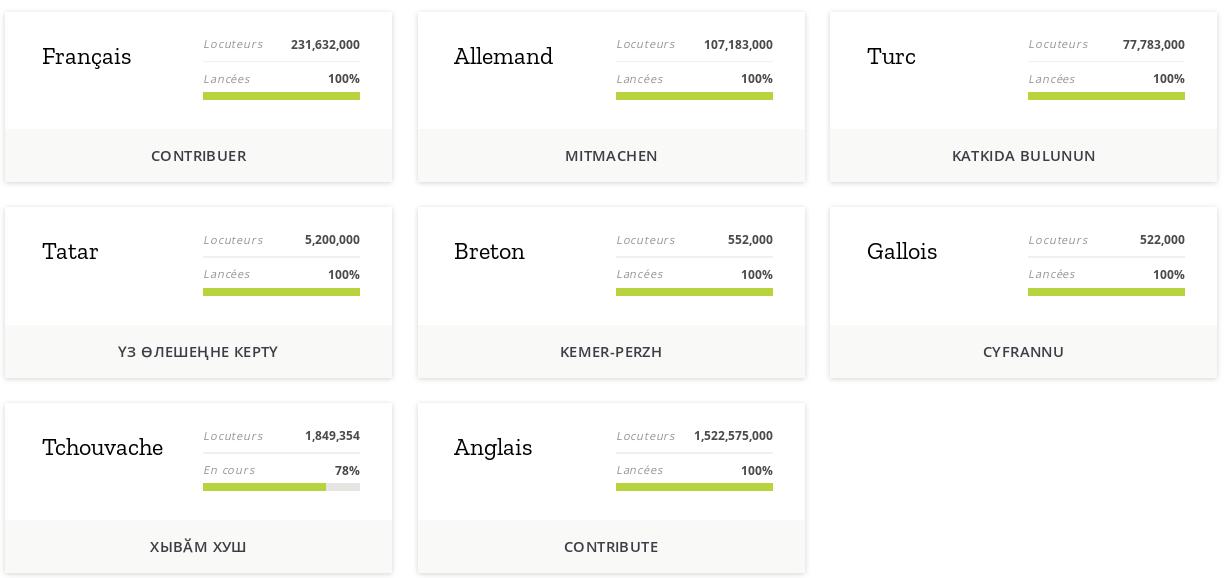 Les langues en cours par les contributeurs Mozilla