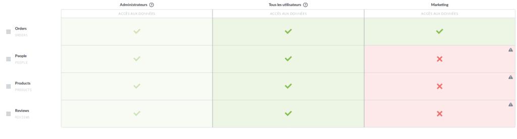 Metabase - Permissions par groupe utilisateur