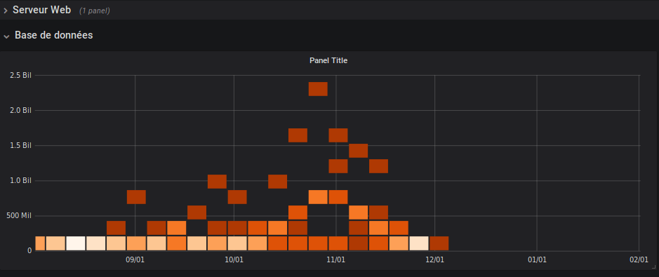 Grafana - Widget - Row