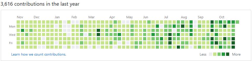 Statistiques GitHub