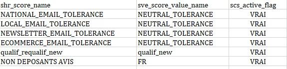 Décathlon - score