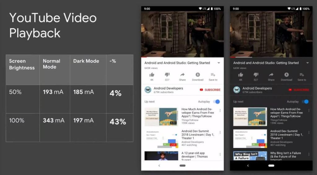 Etude Google Energie Dark Mode