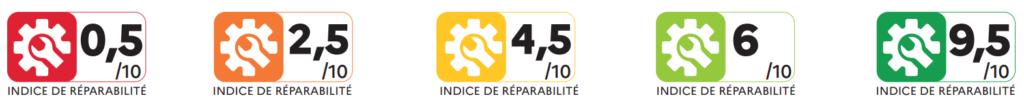 Scores indice de réparabilité