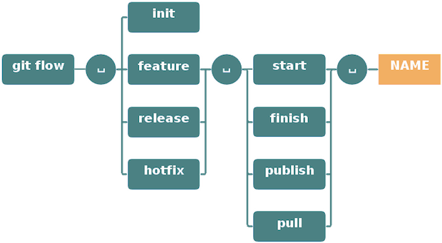 Gitflow commands disponible