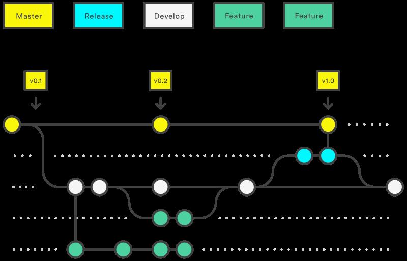 Gitflow création d'une version - gitflow release