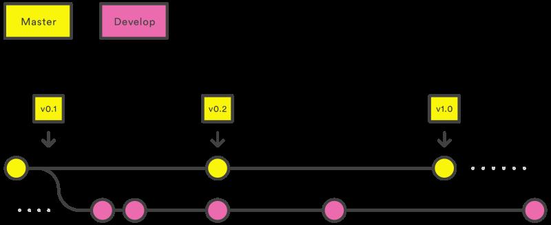 Gitflow initialisation - gitflow init