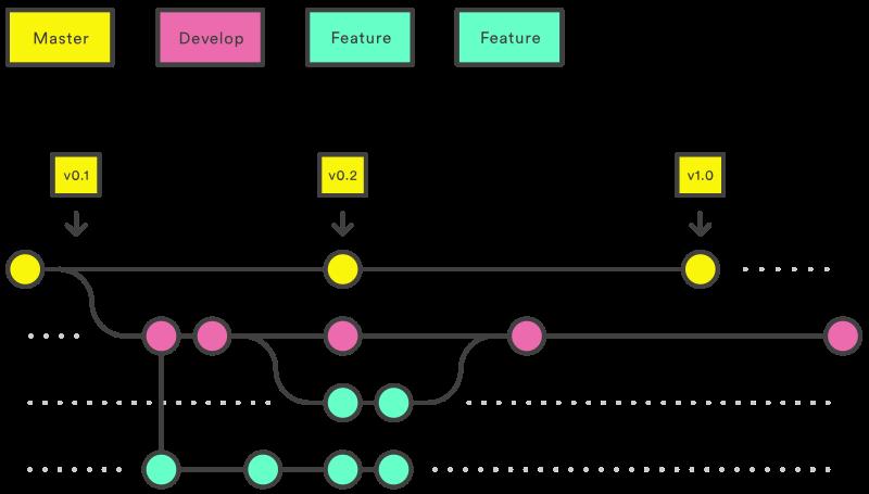 Gitflow nouvelle fonction - gitflow feature